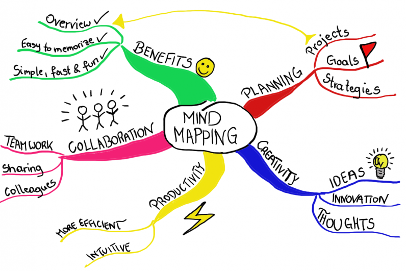 3 Misconceptions About Mind Mapping